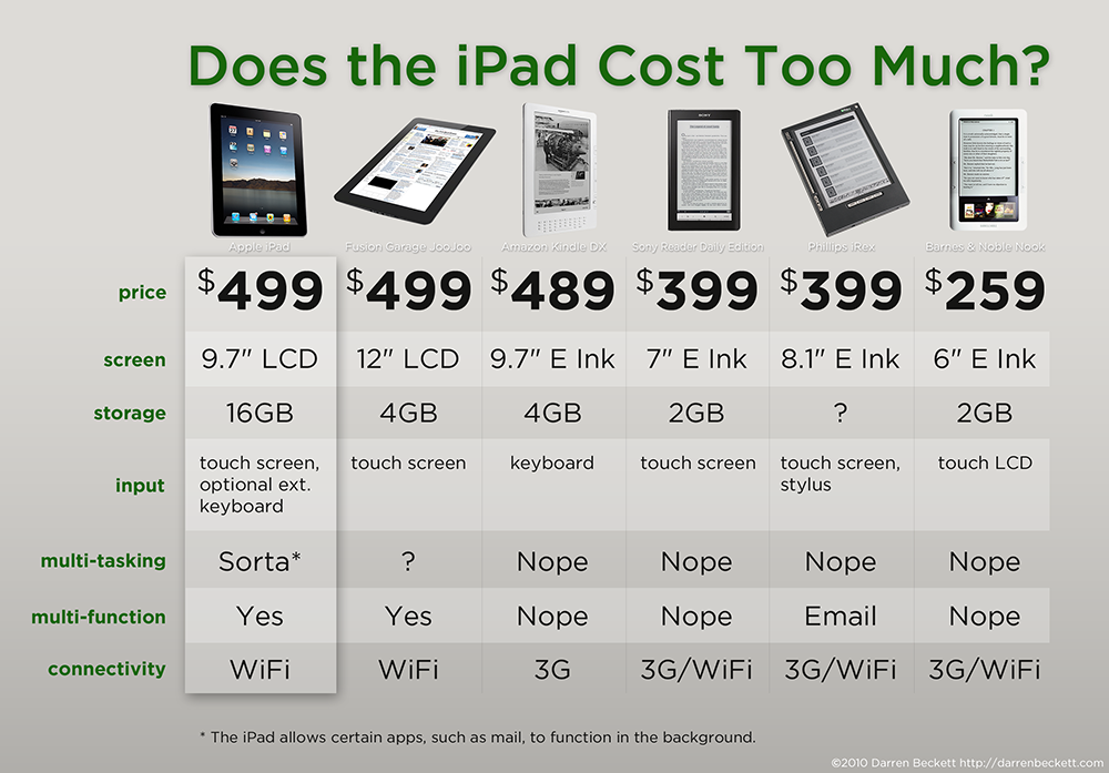 How Much does the iPad cost